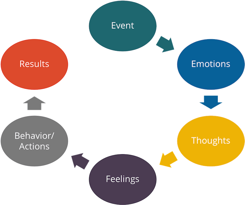 event thoughts emotions results